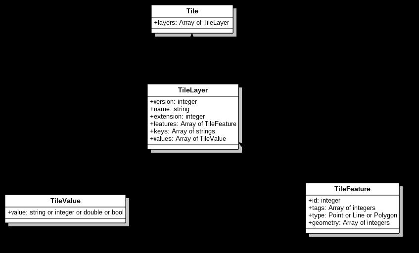 Protobuf schema