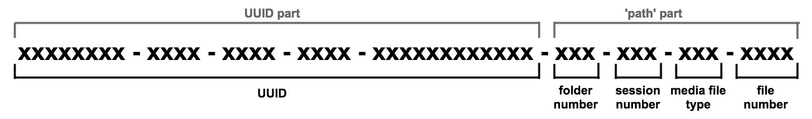 UUID format